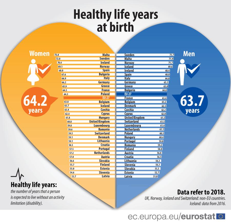 Healthy life years statistics Malta