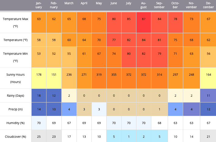 weather cyprus vs. malta