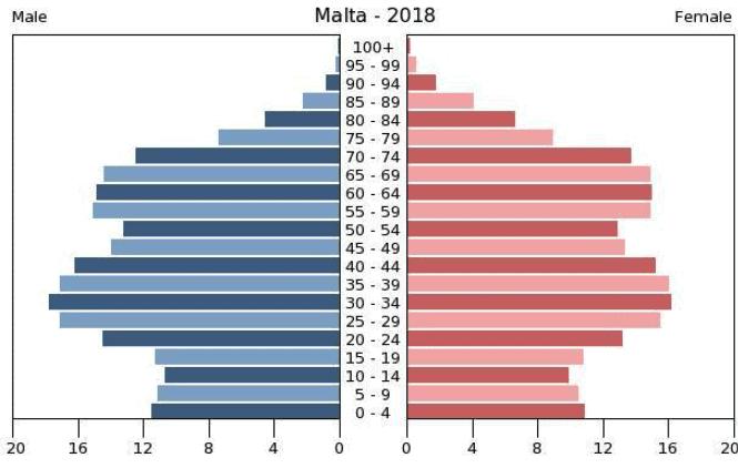 malta vs. cyprus