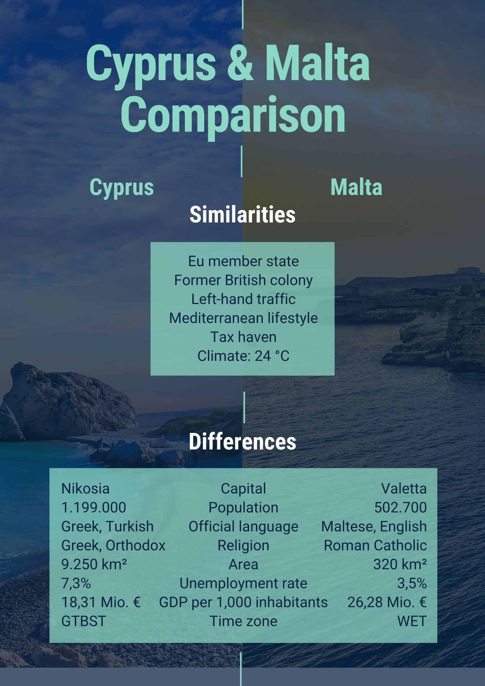 comparison Malta and Cyprus