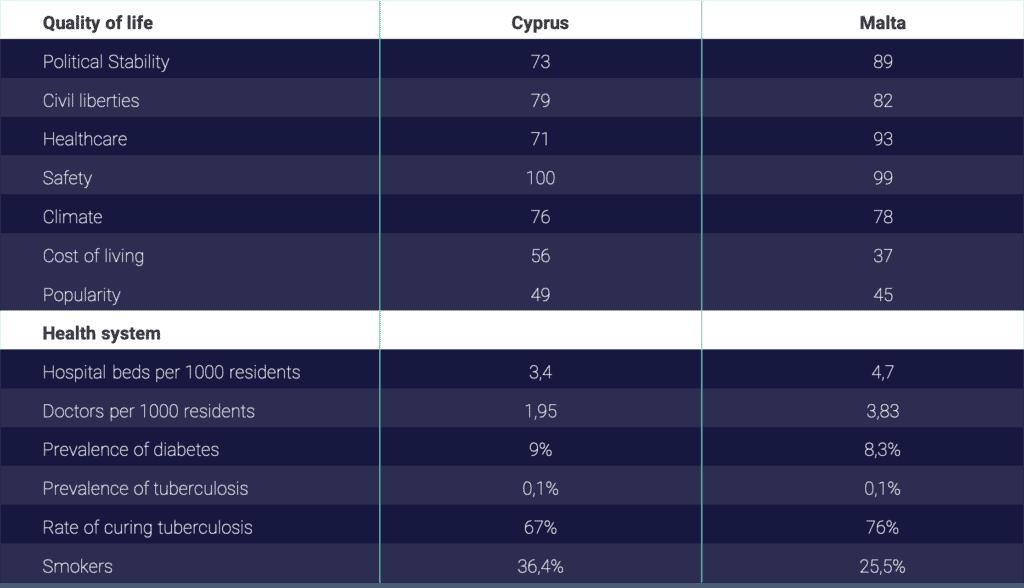 Cyprus or Malta